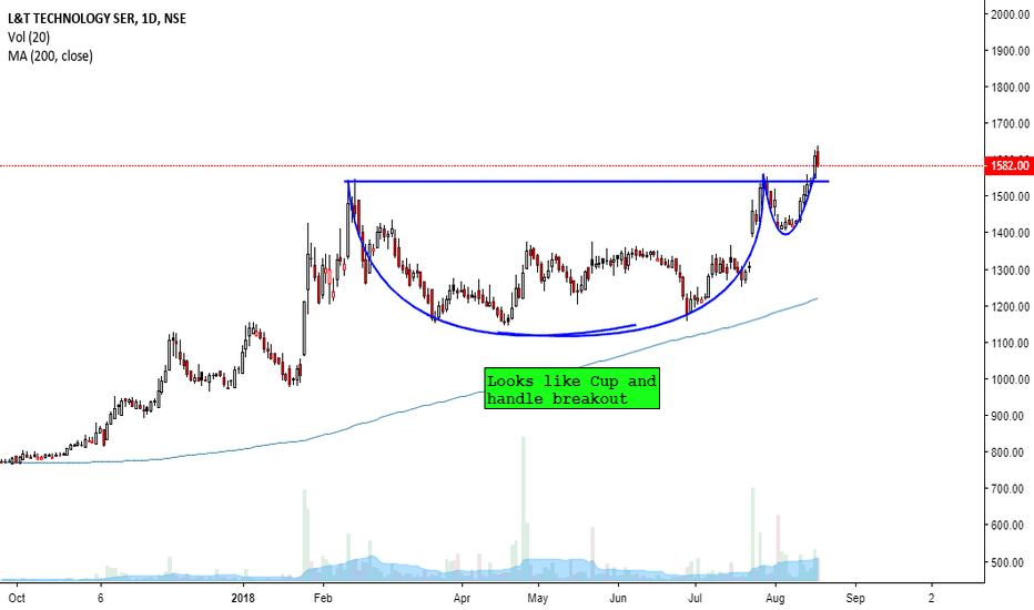 LTTS: LTTS- L&T technology Services- Looks like CUP and Handle