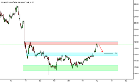 GBPNZD: Strong Resistance on the GBPNZD