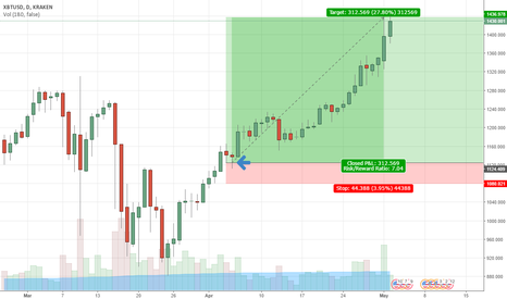 XBTUSD: Perfect LONG setup XBT/USD