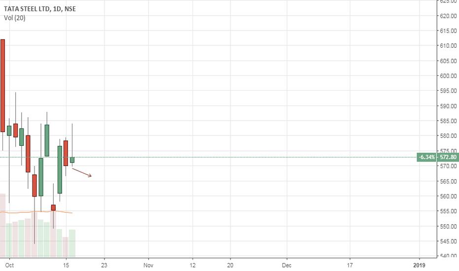 TATASTEEL: TATASTEEL Scalp trade