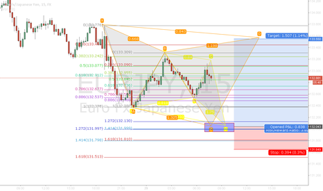 EURJPY: Butterfly and Chyper pattern
