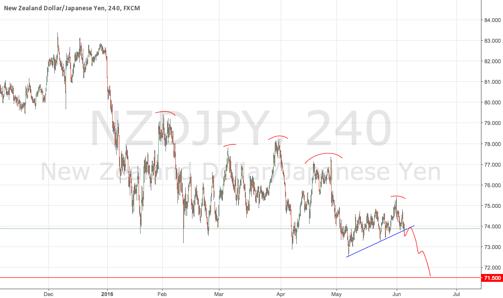 NZDJPY Trend Continuation Short Set Up