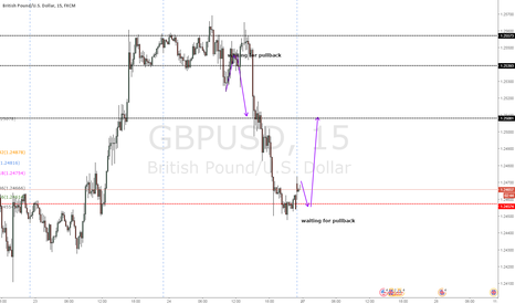 GBPUSD: nice structure possible short