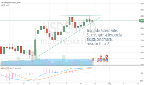 USDCHF: LONG 2. Triangulo ascendente