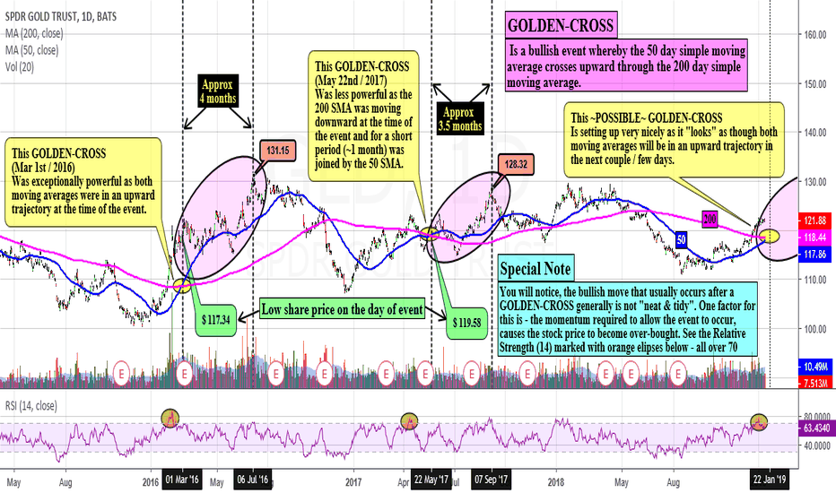 GLD: Golden-Cross in GLD looks probable - Short-term trade idea