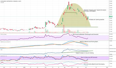 BPMX: BPMX Updated Chart 4/4/18