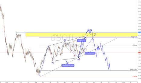 USOIL: US OIL Looking to Buy
