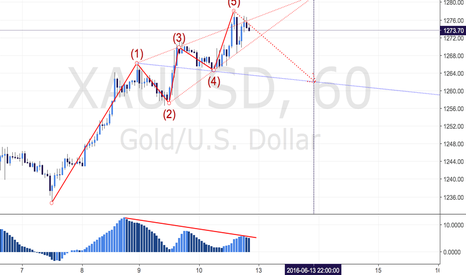 XAUUSD: GOLD - POTENTIAL WOLFEWAVE SETUP ON HOURLY CHART