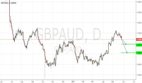 GBPAUD: short targets