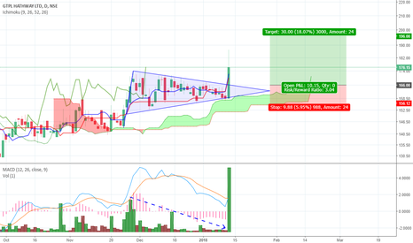 GTPL: GTPL on a Bullish Flag Breakout