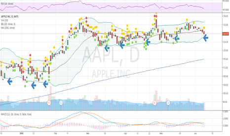 AAPL: APPL Buy the BB