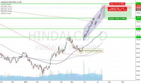 HINDALCO: HINDALCO SHORT