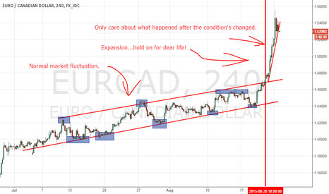 EURCAD: Know when to change your bias.