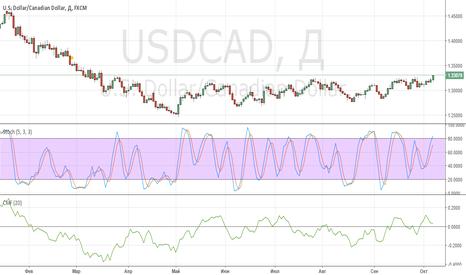 USDCAD: покупка рискованная
