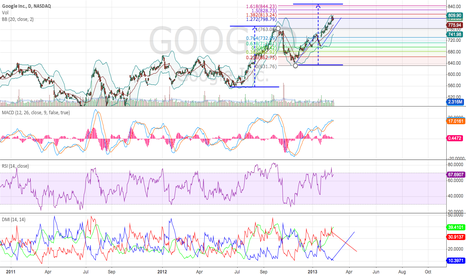 GOOG: will short if gap up to 830 area in next few days