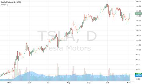 TSLA: Long TSLA (Tesla), calls