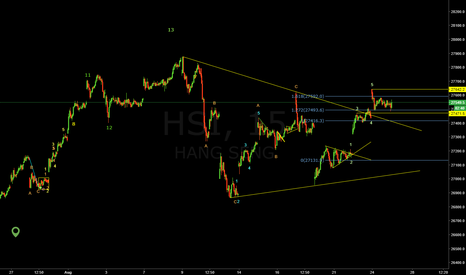 HSI: Long if break wave 5, short if pass though wave3