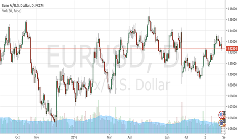 EURUSD: Forex, Stocks and Bond Yields Rise After Yellen's Remarks