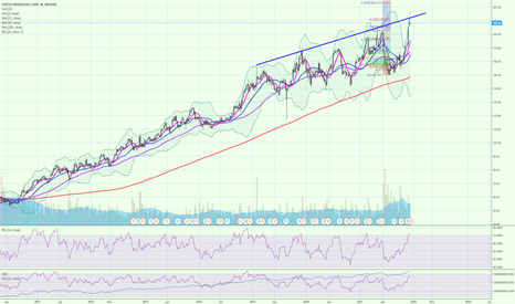 COST: COST potential weekly reversal?
