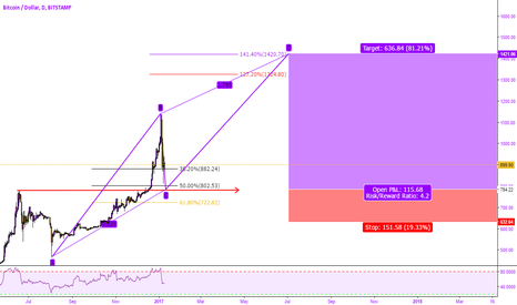 BTCUSD: BITCOIN POWER PACKED POTENTIAL