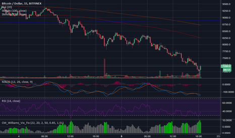 BTCUSD: Seller Drying up!!!