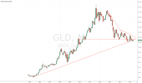 GLD: Gold looking to hold long-term up trend