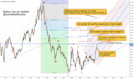 DXY: DXY US dollar index, 97.47 expected for 2015