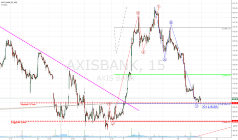 AXISBANK: 504 was an important level