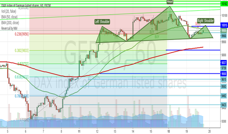 GER30: Possible H&S