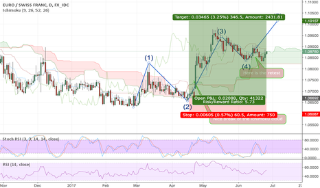 EURCHF: EUR CHF Long for the 5th wave