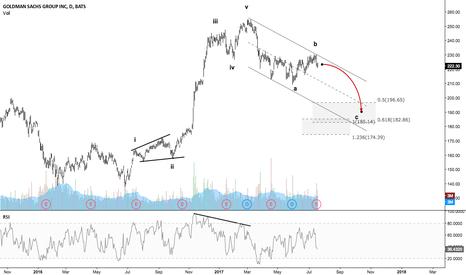 GS: Goldman Sachs - Not looking good...