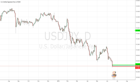 USDJPY: A bounce to 104.60 is Expected.