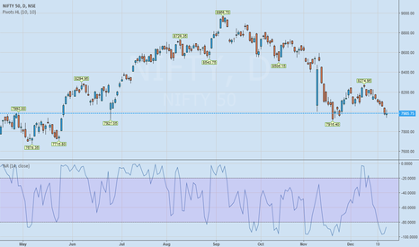 NIFTY: Expecting a short term up move in the NIFTY index