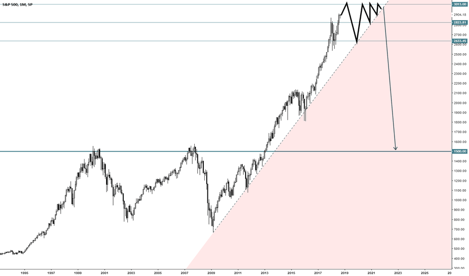 SPX: once price goes into red zone its pretty much bye bye