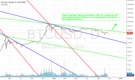 BTCUSD: Three parallel trend lines, Bitcoin longterm