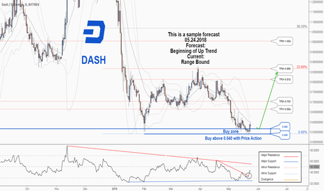 DASHETH: There is a possibility for the beginning of uptrend in DASHETH
