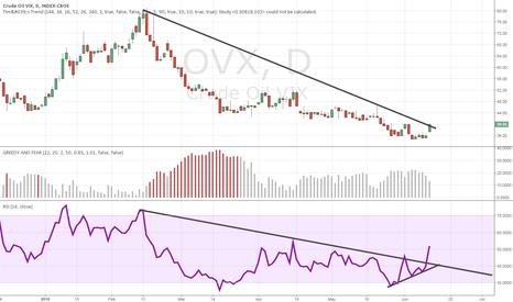 OVX: OVX trendline break, soon OVX will break 40 resistance