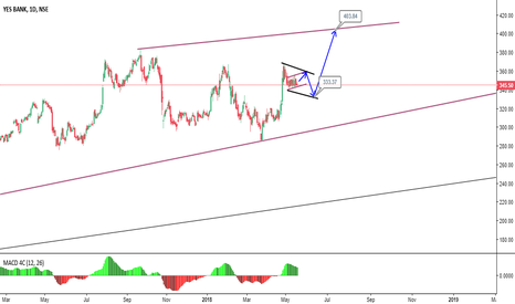YESBANK: long after a Brief Correction
