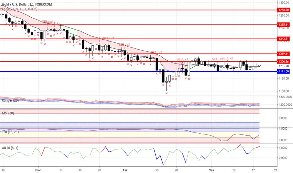 XAUUSD: Диапазонная торговля: Нефть и Золото на 19.09.2018 года