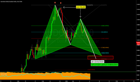 AUDCAD: AUDCAD: Another Successful 2618 Turned Potential Gartley