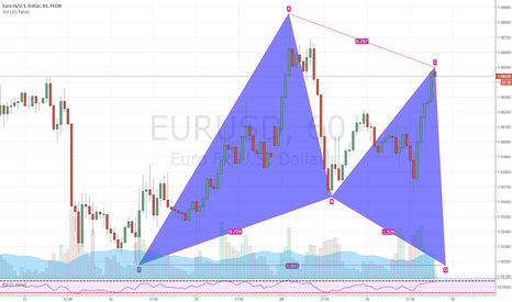 EURUSD: EURUSD 60 Min Gartley