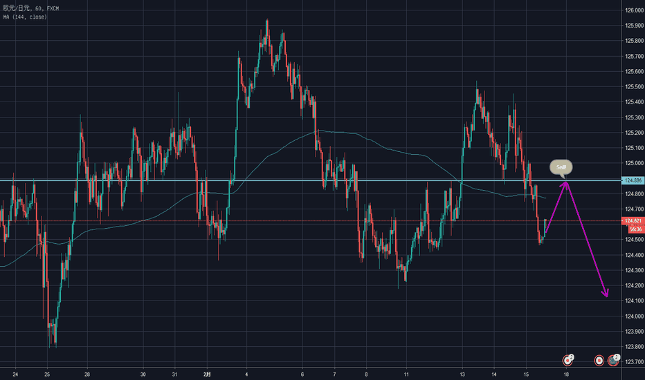 EURJPY: 欧元兑日元反弹后做空!