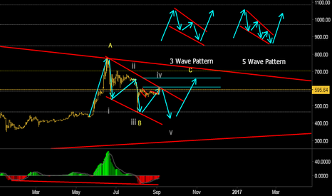 BTCUSD: Possible waves to the upside.