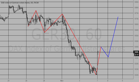 GER30: DAX go long today