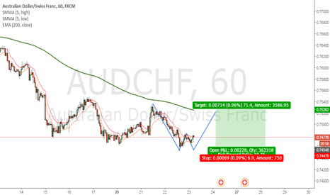 AUDCHF: Double bottom - Looking to long AUDCHF
