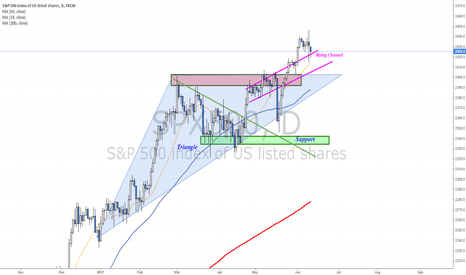 SPX500: Outside Bar and trading channel in focus