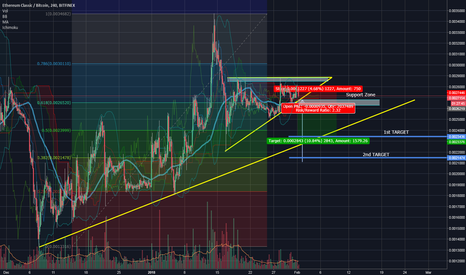 ETCBTC: ETC Ascending Triangle- Short Possibility