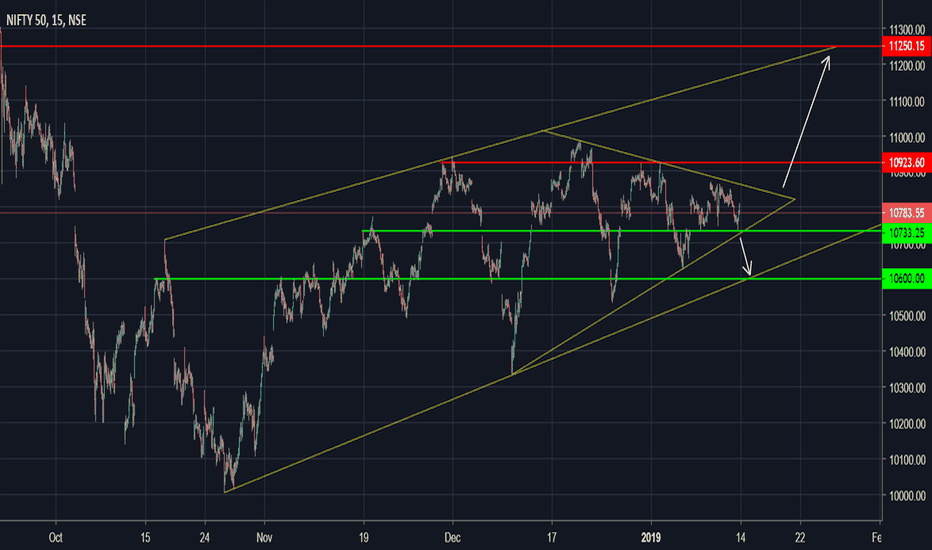 NIFTY: Nifty Technical View