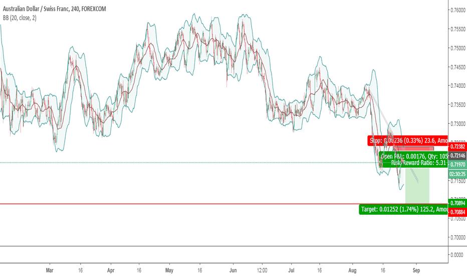 AUDCHF: short in zone trendline