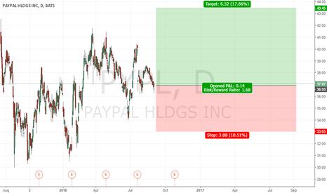 PYPL: Long Paypal